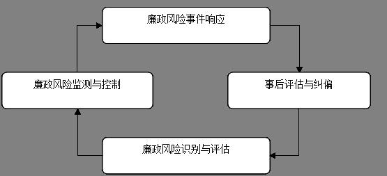 风险管理的四个步骤